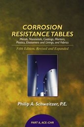 Corrosion Resistance Tables