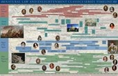 Natural Law & Enlightenment Classics Series Timeline Poster