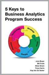 5 Keys to Business Analytics Program Success | John Boyer |