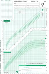 Groeidiagrammen 2010 Nederlandse meisjes 1-21 jaar (50 stuks)